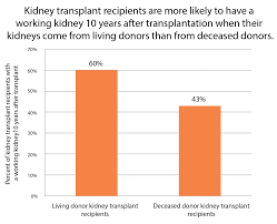 living donor 2